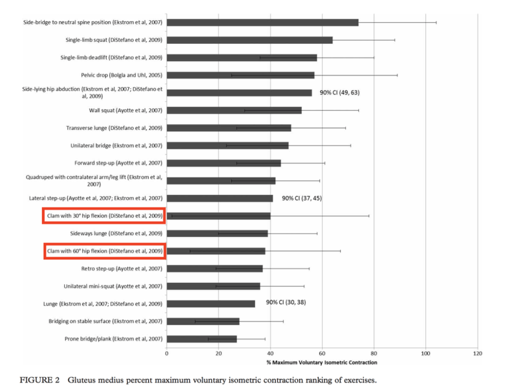 Emg Data Of The Muscle Contraction Ranking