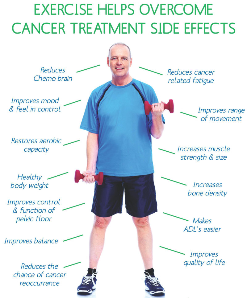 Exercise Overcome Cancer Side Effects