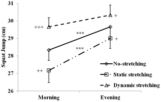 Graph Effect Of Static And Dynamic Stretching On The Height Of A Squat Jump