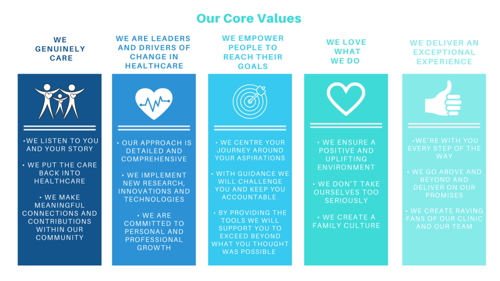 Physio Fit Core Values Image